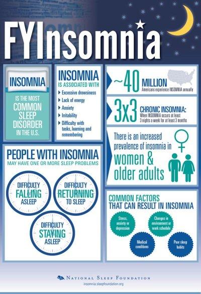 FYInsomnia-v1r9-NationalSleepFoundation